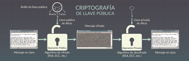 Infografía: con información de Miguel Ángel León