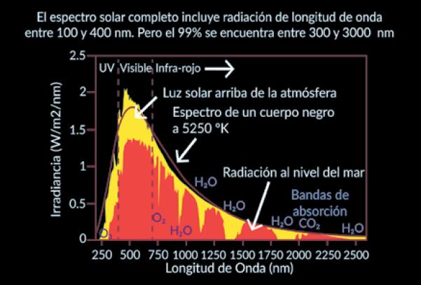 Mundo De Los Electrones En Celdas Solares